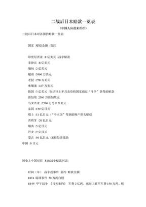 二战后日本赔款一览表.doc