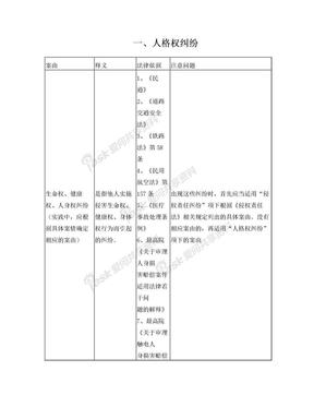 最高法院常用民事案件案由规定理解与适用表格(2011年版).doc