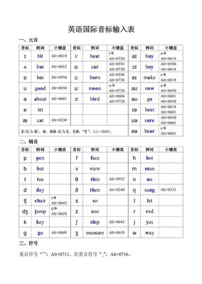 英语国际音标输入表.pdf