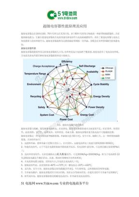 超级电容器性能原理及应用.doc