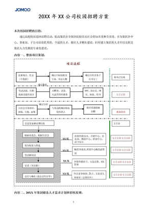 201XX年XX公司校园招聘方案.doc