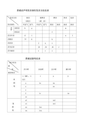普通话声韵母系列发音总表.doc