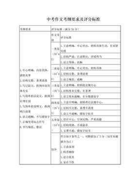 广东省中考作文评分标准.doc