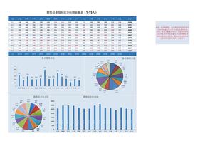 动态销售分析图2 15人