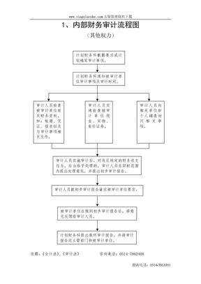 内部财务审计流程图.doc