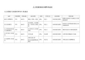 人力资源部岗位KPI组成表.doc