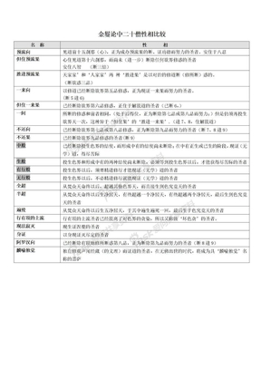 二十僧表格汇总金鬘论-二十僧性相.doc