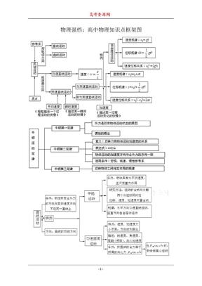 物理强档:高中物理知识点框架图.doc