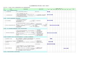 人力资源部工作计划表(2017-2018).xlsx