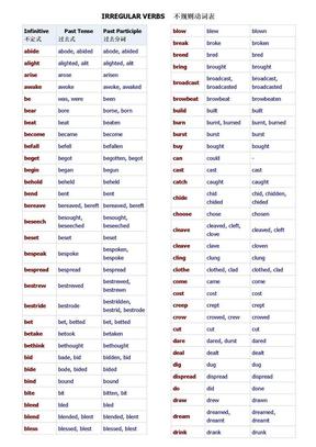 考研英语不规则动词表.doc