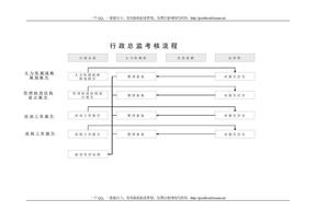 行政总监考核流程.doc