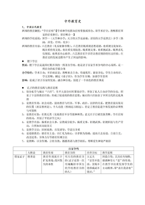 中外教育史.doc