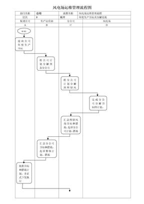 风电场生产运营管理流程图[1].doc