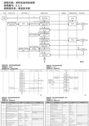 采购部流程.ppt