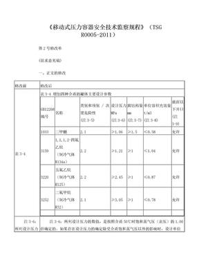 移动式压力容器安全技术监察规程.doc