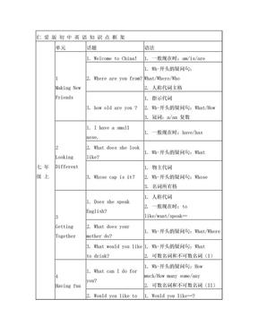 仁爱版初中英语目录知识框架,2017最新整理.doc