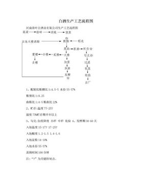 白酒生产工艺流程图.doc