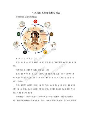 中医阴阳五行相生相克图表.doc