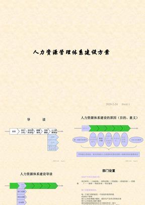 人力资源管理体系建设方案.ppt