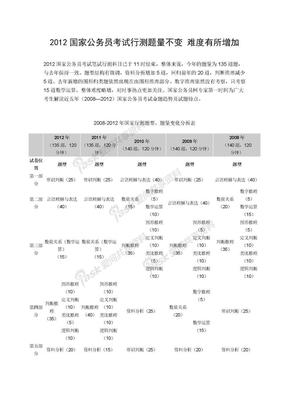 2012国家公务员考试行测题量不变 难度有所增加.doc