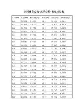 酒精体积分数质量分数密度对照表(40.0-95.9)