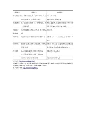 工程监理服务收费标准.doc
