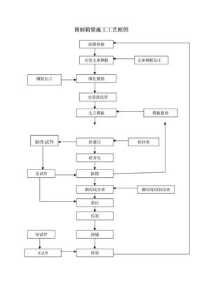 预制箱梁施工工艺框图.doc