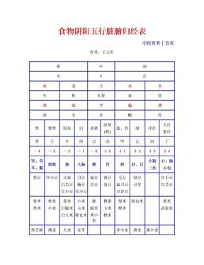 食物阴阳五行脏腑归经表.doc