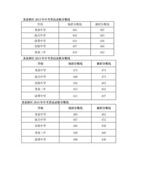 龙泉驿区普高录取分数线.doc