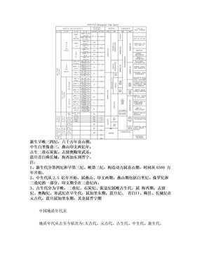 最新中国地质年代表.doc