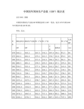 中国历年GDP统计表.doc