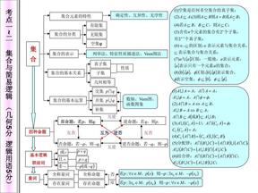 高中数学知识网络图.pdf