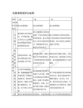 仓储部级别评定标准.doc