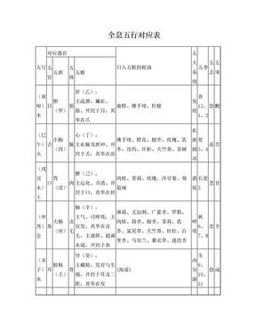 全息五行对应表.doc