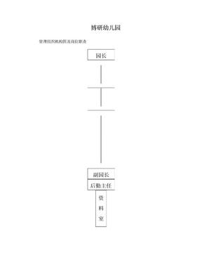 幼儿园管理组织结构图.doc