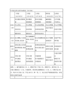 中考语文作文评分标准表50分制.doc