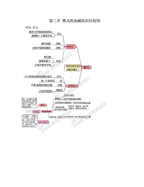 第三章 整式的加减知识结构图.doc