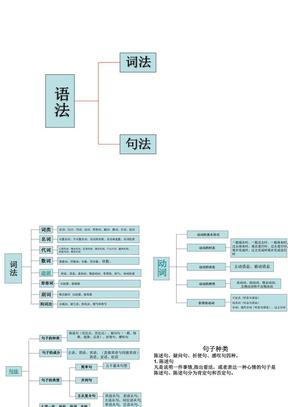 英语词法与句法(修改版).ppt
