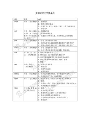 中国近代不平等条约.pdf