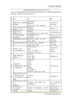 中医执业医师实践技能80个常用针灸穴位汇总.doc