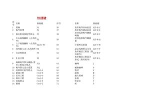 绝对有用!100个广联达软件快捷键.doc