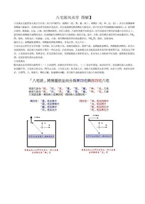 八宅派风水学 图解.doc