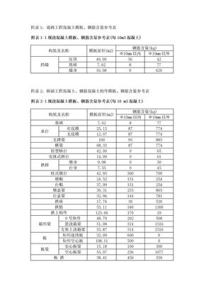市政工程模板、钢筋含量参考表.doc
