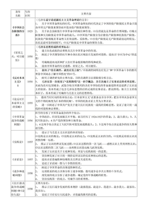 毛泽东思想重要著作相关情况一览表.doc