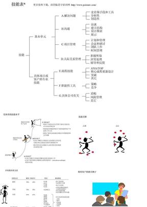 麦肯锡_新员工内训全集-咨询顾问必备宝典-1技能表.ppt