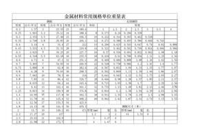 金属材料常用规格单位重量表.doc
