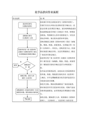 化学品采购作业流程.doc