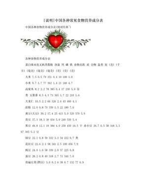 [说明]中国各种常见食物营养成分表.doc