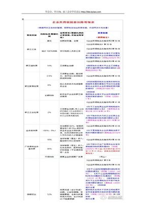 企业所得税税前扣除明细表(史上最全).doc