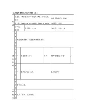 氨水的理化性质及危险特性(表-).doc